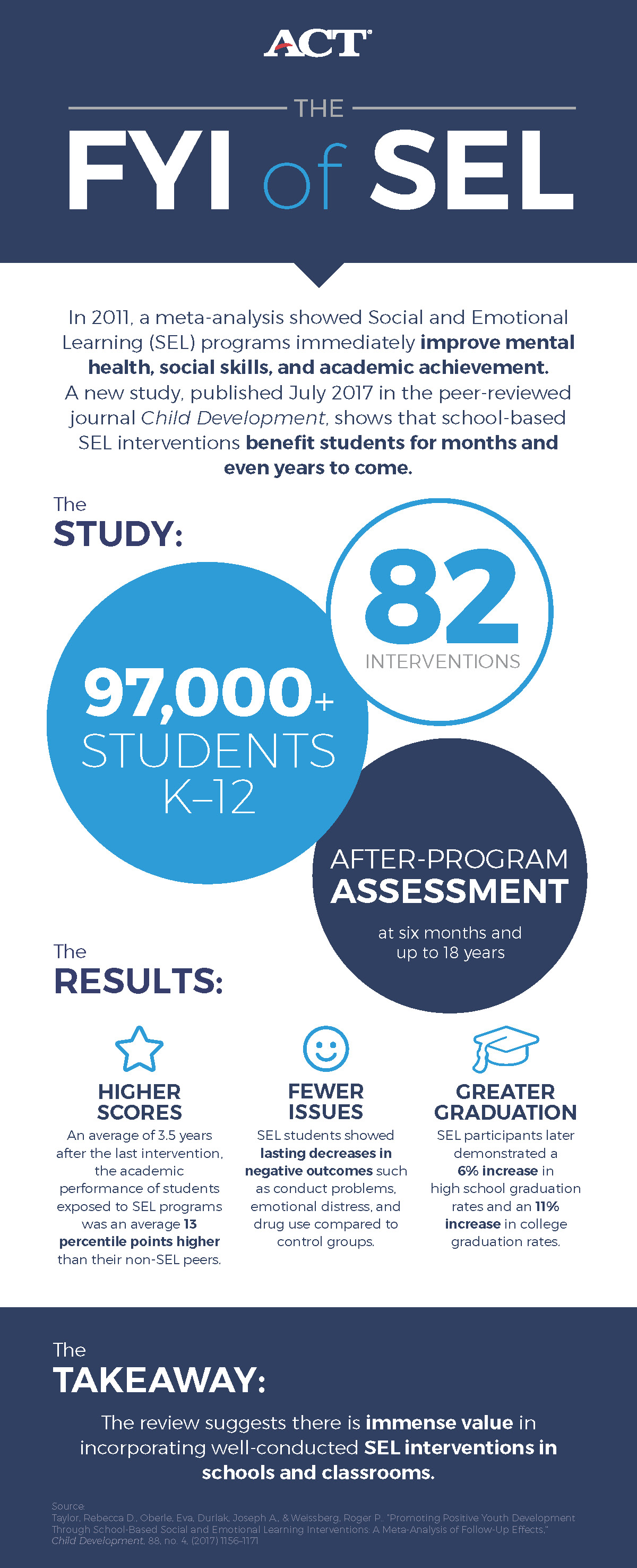 How Long Do Benefits Of Sel Programs >> Yes There S Science Behind Improving Students Sel Skills